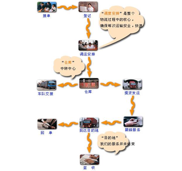 555彩票物流公司